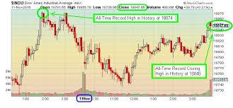Dow Jones All Time High Chart The Keystone Speculator Indu Dow Industrials Index 5