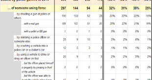 Lasd Force Options Chart Quibbling Potatoes Lethal Acts Of Force In 2014 6