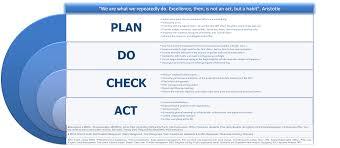 Lean Organization Chart Lean Manufacturing Project Management Implementation Plan
