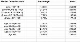 Swing Speed Versus Distance Chart 2019