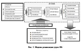 Реферат Модели угроз безопасности систем и способы их реализации  Реферат Модели угроз безопасности систем и способы их реализации определение критериев уязвимости и устойчивости систем к деструктивным воздействиям