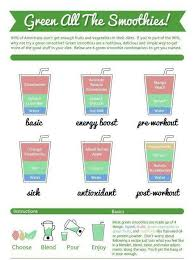 Smoothie Recipe Chart Veggie Benefits Green Smoothie Recipes Journey To A Fit Mom