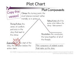 Plot Elements Chart Do Now 9 25 What Are The Difference In Customs Between