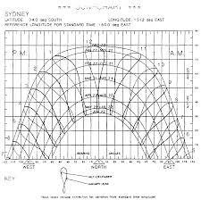 Annex Xii Sun Position Charts For Australian Capital Cities