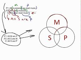 Venn Diagram Syllogism Categorical Syllogism 1