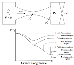 convergent divergent nozzle schematic and variations of pressure along the length of the nozzle