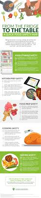 From The Fridge To The Table A Quick Food Safety Map Food