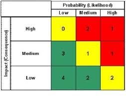 Qualitative Risk Assessment Probability Impact Matrix