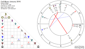 Full Moon Chart 2016 Full Moon 23 January 2016 Emotional Abuse Astrology King