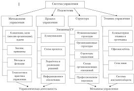 Система управления СУ организации Методы