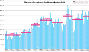 Foot History Chart Three Cents Worth 245 Ny Manhattan Puts Best Square Foot