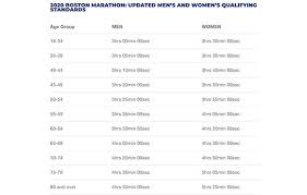 7 Tips To Qualify For The Boston Marathon Active