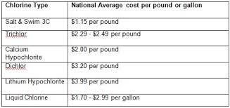 Chlorine Cost Chart Hayward Poolside Blog