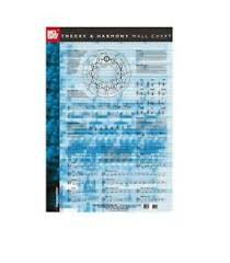 Guitar Scale Wall Chart Free Details About Mel Bay 20215 Theory And Harmony Wall Chart With Free Shipping