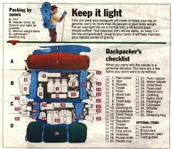 Backpacker's Checklist | Backpacker and Camping