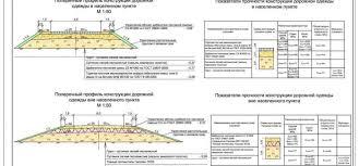 стройдиплом Доработка типовых дипломных и курсовых работ на  Строительство дороги Подъезд к пос Малопавловка