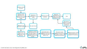 Free Workflow Process Template Workflow Process Template