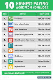 The 10 Highest-Paying Work-From-Home Jobs | jobfinder - Work and Travel  Abroad