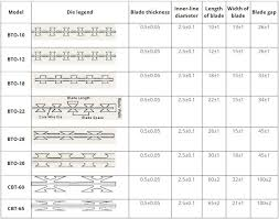 Razor Barbed Wire Fence Specification Wire Barbed Wire