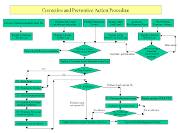 N Ntk Corrective Action Procedure Flow Chart