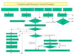 Corrective Maintenance Process Flow Chart N Ntk Corrective Action Procedure Flow Chart