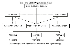 Line And Staff Organisation Chart Source Akrani 2010