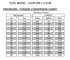 Jgun Torque Chart 73 Studious Hytorc Jgun Torque Chart