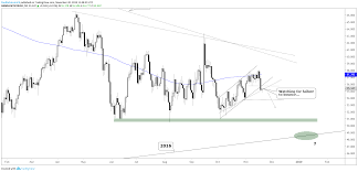 Crude Oil Price Outlook Bears Show Teeth Technical Break
