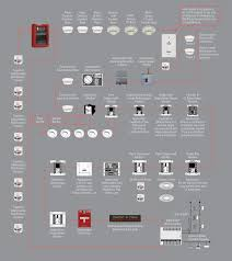 simplex pt indobara bahana fire alarm systems applications simplex