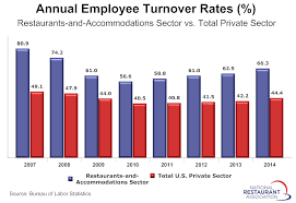 note that the turnover figures presented are for the broadly defined accommodations and food services sector naics 72 because the bureau of labor