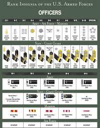 Navy Rank Chart Thorough Us Navy Rank Chart United States Military Ranks