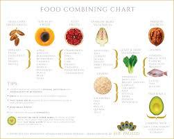 Correct Food Combining Chart Food Combining Diet Chart Correct Food Combining Chart