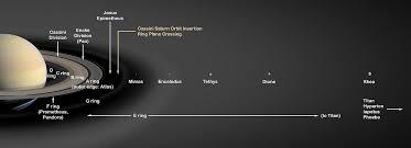 Moons Of Saturn Wikipedia