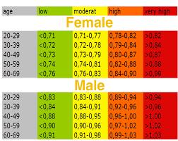 Blog Waist To Hip Ratio Indicator Of Health Condition