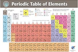 Extra Large Periodic Table Of Elements Vinyl Poster 2019 Version Chart For Chemistry Professors Teachers Students Laboratory Classroom Lecture