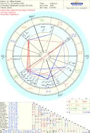More Asteroids In The Natal Chart Of Jeffrey Epstein Sphinx