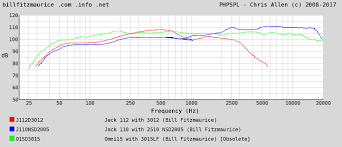 Introducing Spl Chart Page 5 Billfitzmaurice Info