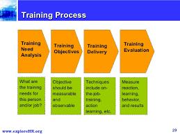 On Job Training Objectives Internship Training Objectives Golfclub
