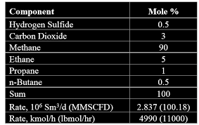 Propane Tank Vaporization Chart Methyl Diethanolamine Mdea Vaporization Loss In Gas