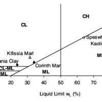 Casagrande Chart Atterberg Limits Plasticity Chart Soil Mechanics Soil