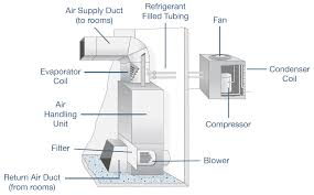 central air conditioner diagram. air conditioner equipment central diagram