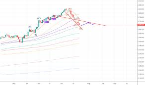 Moex Russia Index Chart Imoex Quote Tradingview