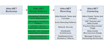 Design Patterns In Net Adorable Live AkkaNET Webinar Training AkkaNET Application Architecture