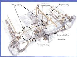 diagram of the oiling system of the new a91 engine rennlist anybody have thoughts or information