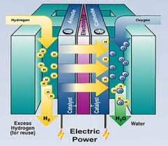 Image result for pem fuel cell electric bike