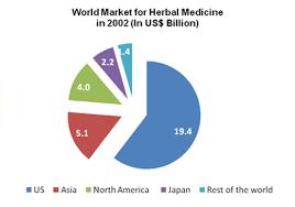 Herbal Medicine Introduction