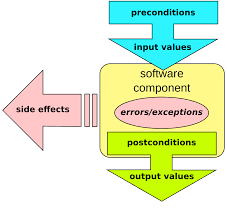 Designing Class Based Components Design By Contract Wikipedia