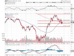 Barrick Stock Chart Barrick Gold Stock 3 Factors Why Abx Stock Could Soar As