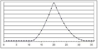 Act Iq Correlation Chart Act Test Wikipedia
