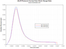 Chamber Pressure Chart 22 Long Rifle Barrel Tuner Analysis Fea Dynamic Analysis
